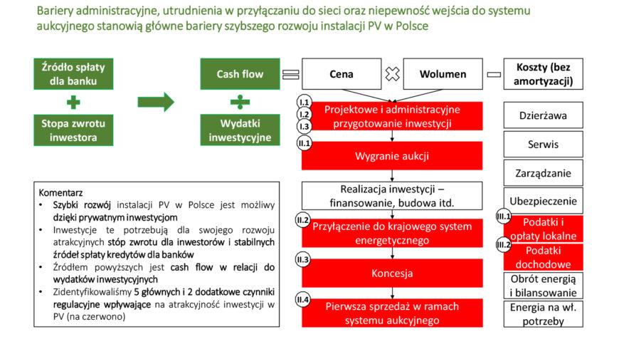 Raport KIKE nt. barier szybkiego rozwoju dużych źródeł PV w Polsce